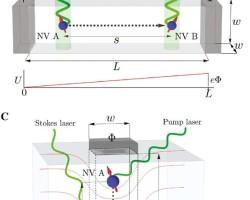 200505061220_Design-schematics-for-quantum-transport-in-NV-centers.jpg
